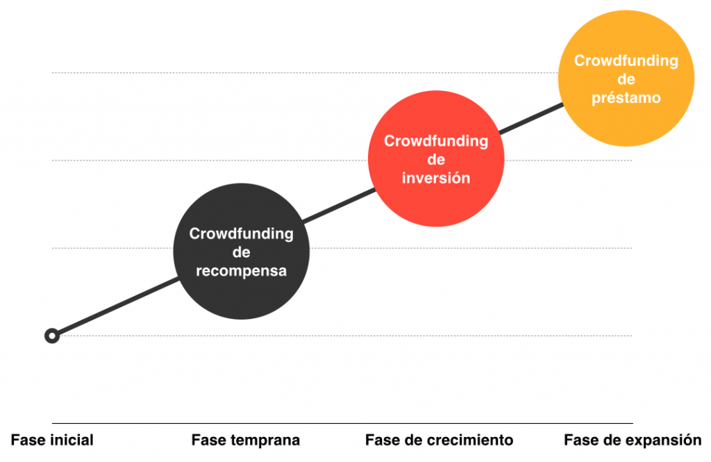 Ciclos crowdfunding 2